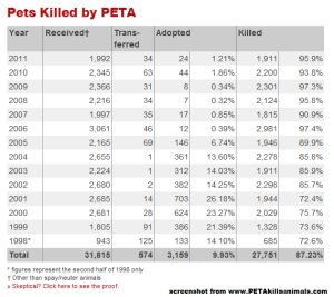 PETA Kills Animals